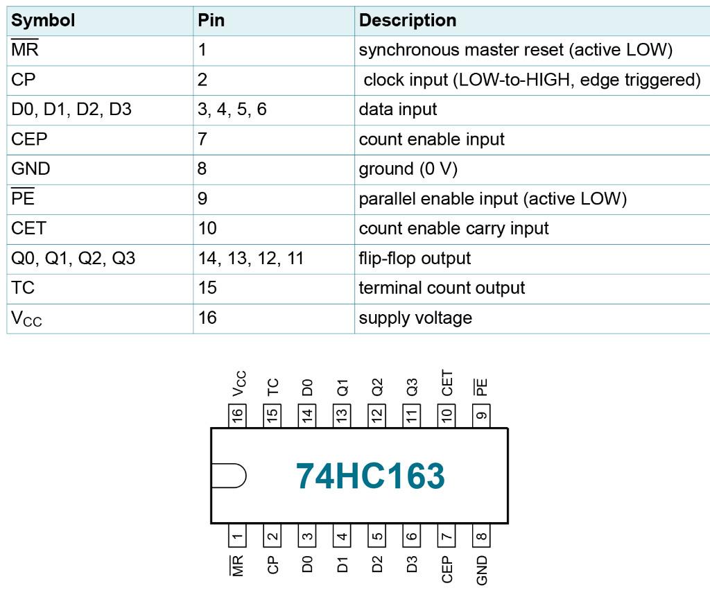 74HC163 counter pinout